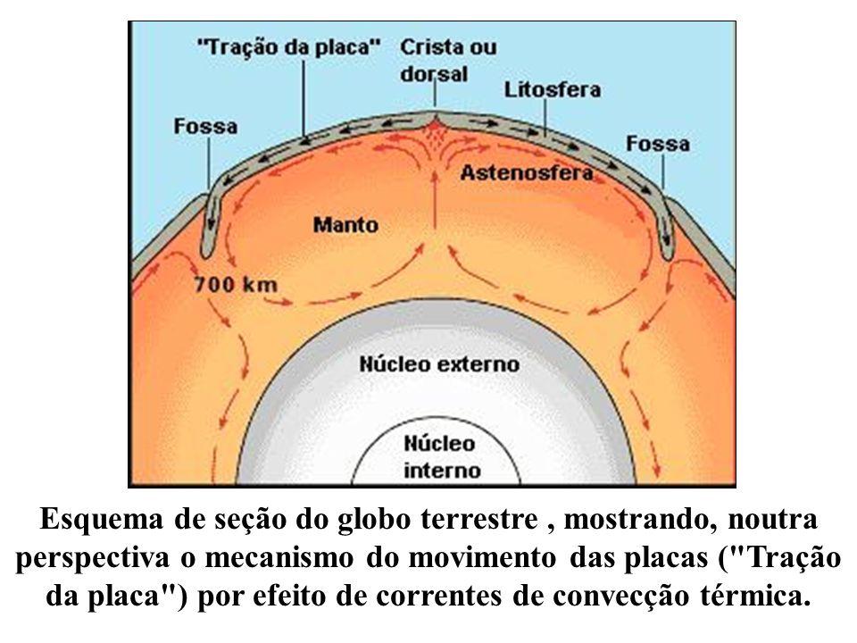 Esquema de seção do globo terrestre, mostrando, noutra perspectiva o mecanismo do movimento das placas (