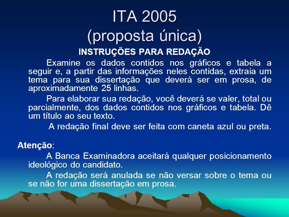 ITA 2005 (proposta única) INSTRUÇÕES PARA REDAÇÃO Examine os dados contidos nos gráficos e tabela a seguir e, a partir das informações neles contidas,