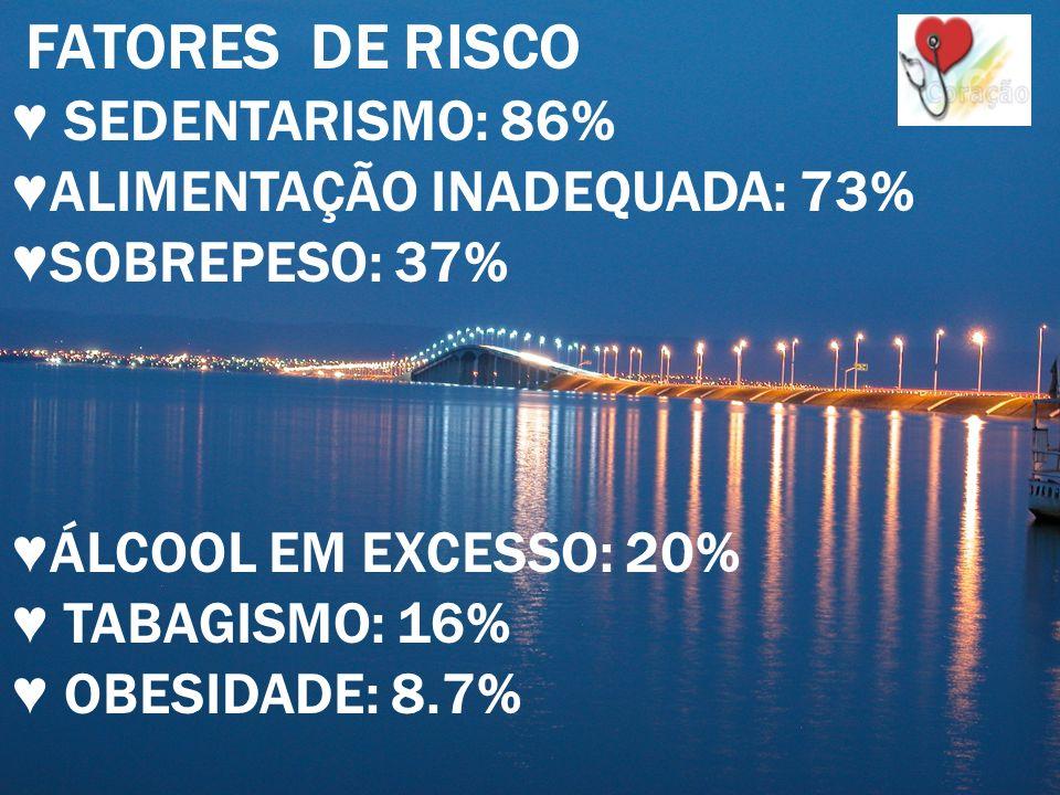 Laudecy Alves do Carmo ESTADO DO TOCANTINS Ponte Fernando Henrique Cardoso FATORES DE RISCO SEDENTARISMO: 86% ALIMENTAÇÃO INADEQUADA: 73% SOBREPESO: 3
