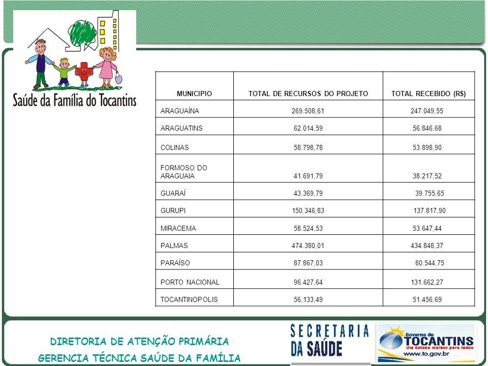 GOVERNO DO ESTADO DO TOCANTINS GOVERNO DO ESTADO DO TOCANTINS SECRETARIA DE ESTADO DA SAÚDE DIRETORIA DE ATENÇÃO PRIMÁRIA GERENCIA TÉCNICA SAÚDE DA FAMÍLIA MUNICIPIOTOTAL DE RECURSOS DO PROJETOTOTAL RECEBIDO (R$) ARAGUAÍNA269.508,61247.049,55 ARAGUATINS62.014,5956.846,68 COLINAS58.798,7853.898,90 FORMOSO DO ARAGUAIA41.691,7938.217,52 GUARAÍ43.369,79 39.755,65 GURUPI150.346,83 137.817,90 MIRACEMA58.524,5353.647,44 PALMAS474.380,01434.848,37 PARAÍSO87.867,03 80.544,75 PORTO NACIONAL96.427,64131.662,27 TOCANTINOPOLIS56.133,4951.456,69