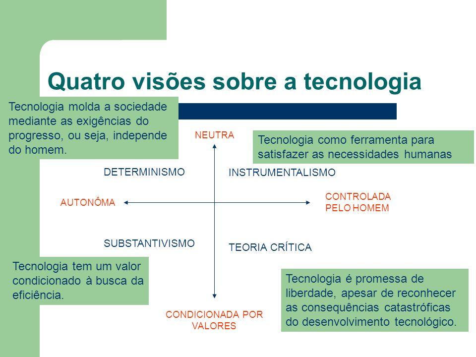 Quatro visões sobre a tecnologia DETERMINISMO AUTONÔMA CONDICIONADA POR VALORES NEUTRA CONTROLADA PELO HOMEM INSTRUMENTALISMO SUBSTANTIVISMO TEORIA CRÍTICA Tecnologia como ferramenta para satisfazer as necessidades humanas Tecnologia molda a sociedade mediante as exigências do progresso, ou seja, independe do homem.
