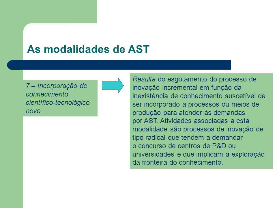 As modalidades de AST 7 – Incorporação de conhecimento científico-tecnológico novo Resulta do esgotamento do processo de inovação incremental em função da inexistência de conhecimento suscetível de ser incorporado a processos ou meios de produção para atender às demandas por AST.
