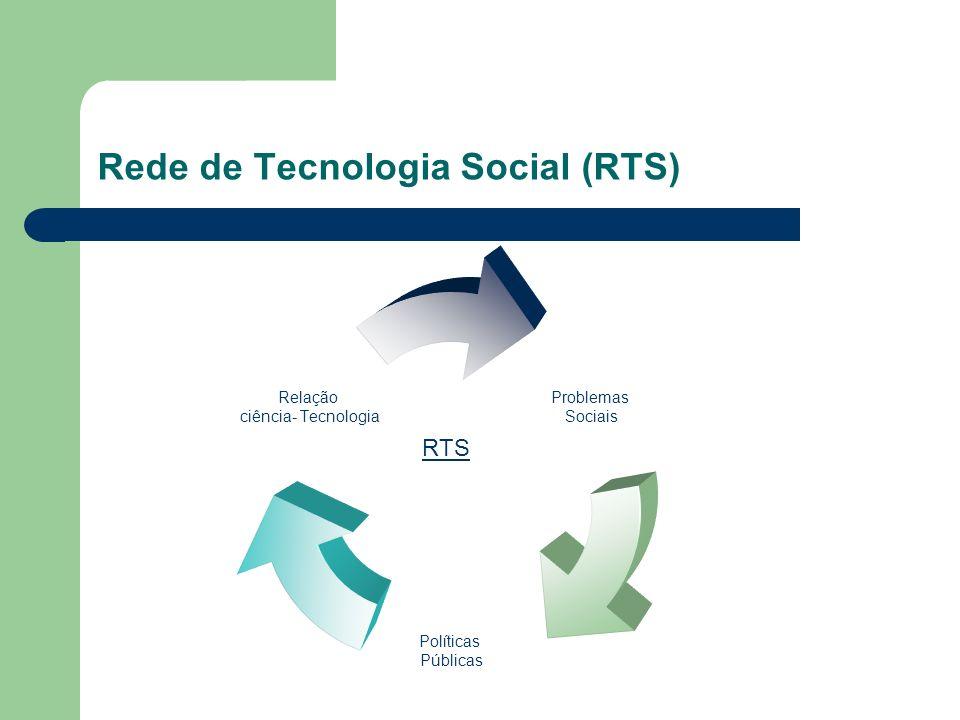 Rede de Tecnologia Social (RTS) Problemas Sociais Políticas Públicas Relação ciência- Tecnologia RTS