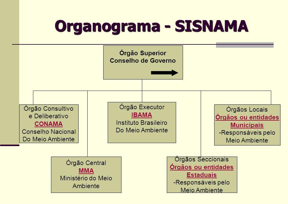 Organograma - SISNAMA Órgão Superior Conselho de Governo Órgão Consultivo e Deliberativo CONAMA Conselho Nacional Do Meio Ambiente Órgão Central MMA M