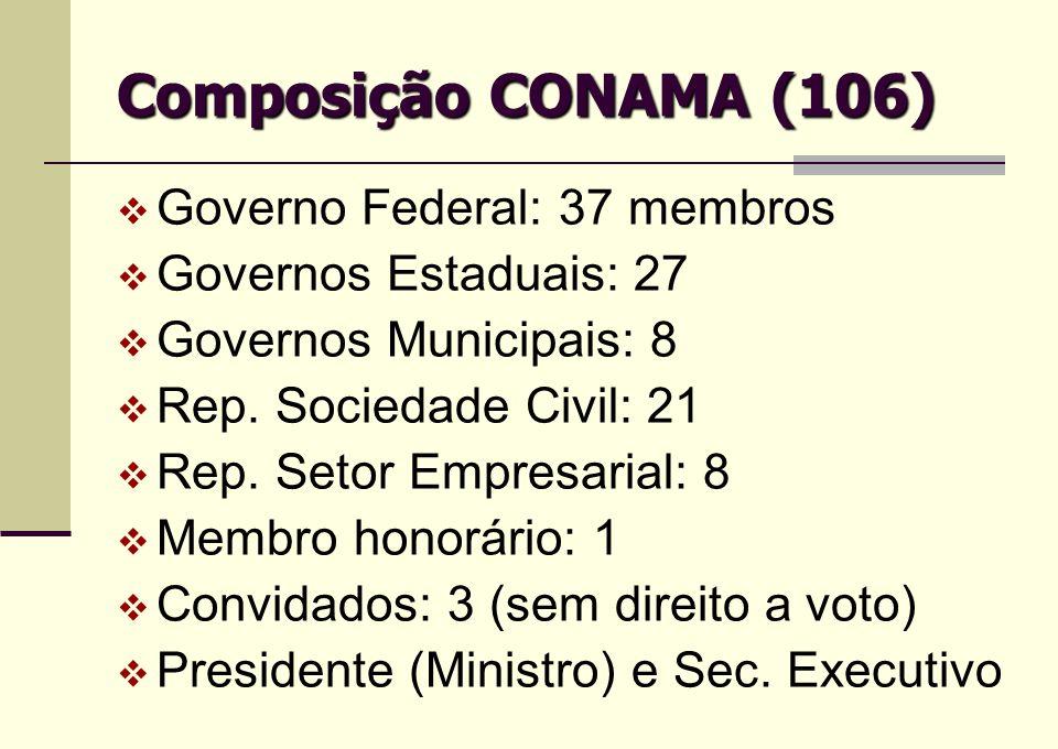 Composição CONAMA (106) Governo Federal: 37 membros Governos Estaduais: 27 Governos Municipais: 8 Rep. Sociedade Civil: 21 Rep. Setor Empresarial: 8 M