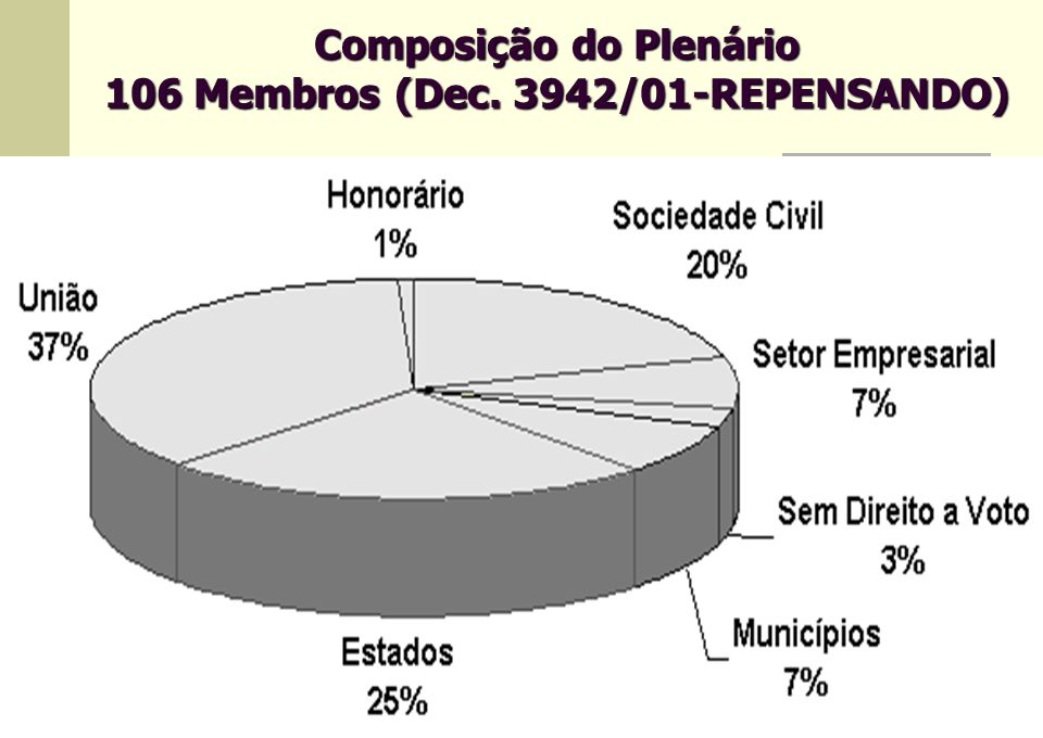 23 Composição do Plenário 106 Membros (Dec. 3942/01-REPENSANDO)