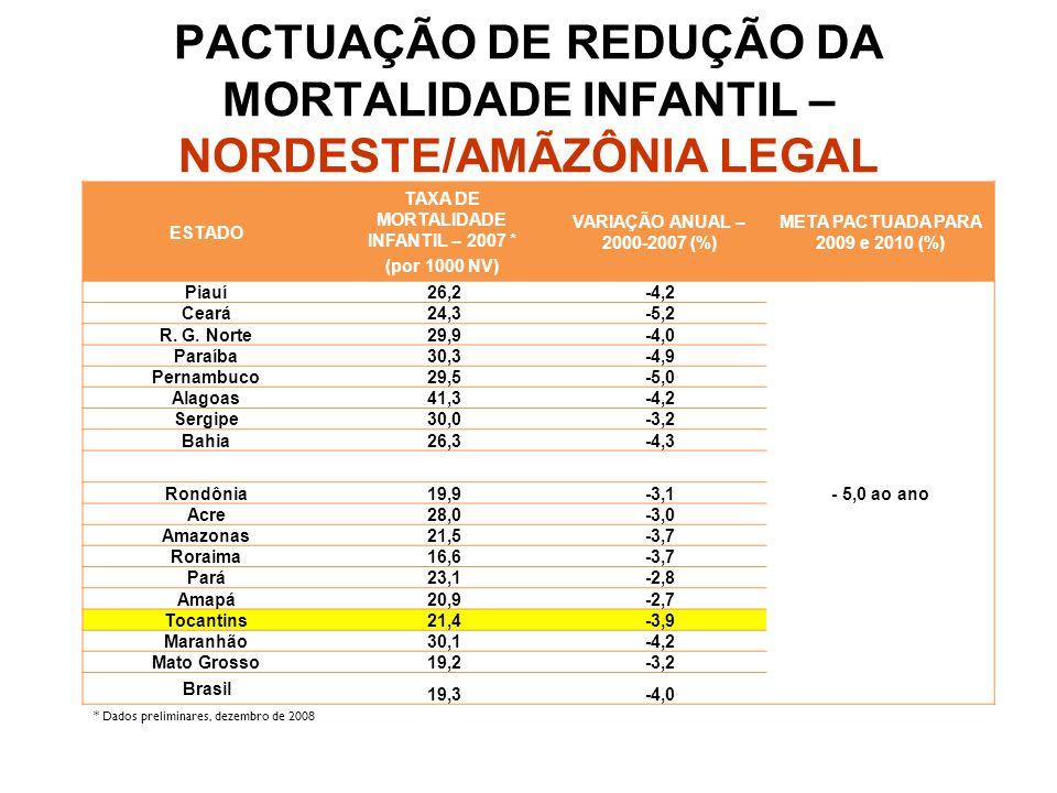 ESTADO TAXA DE MORTALIDADE NEONATAL – 2007 * (por 1000 NV) VARIAÇÃO ANUAL – 2000- 2007 (%) META PACTUADA PARA 2009 e 2010 (%) Piauí19,0-3,0 - 5,0 ao ano Ceará16,3-3,7 R.