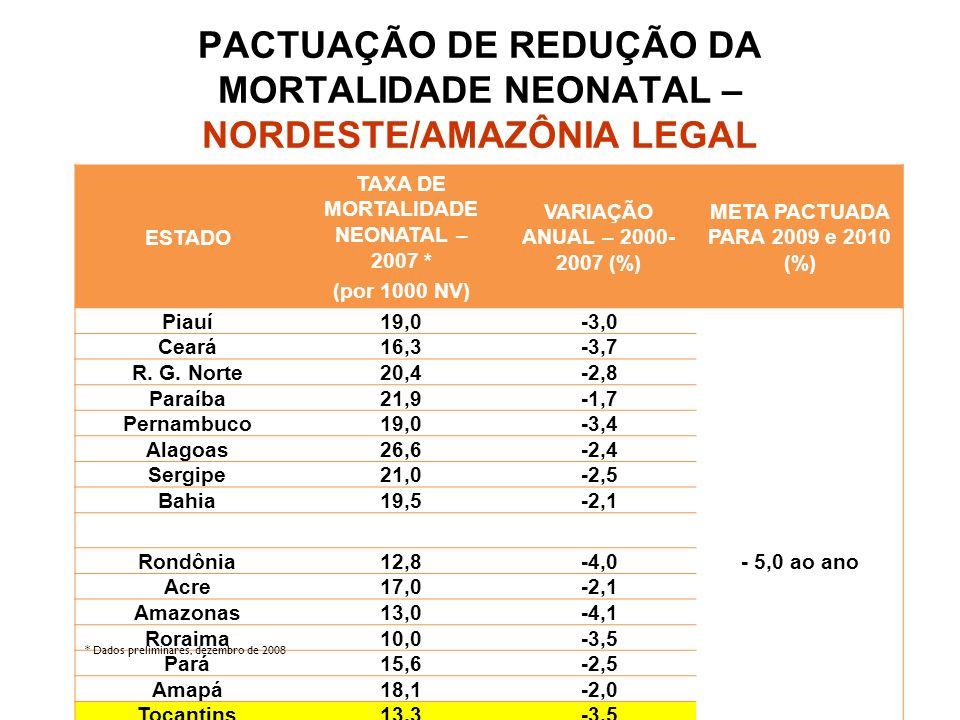 ESTADO TAXA DE MORTALIDADE NEONATAL – 2007 * (por 1000 NV) VARIAÇÃO ANUAL – 2000- 2007 (%) META PACTUADA PARA 2009 e 2010 (%) Piauí19,0-3,0 - 5,0 ao a