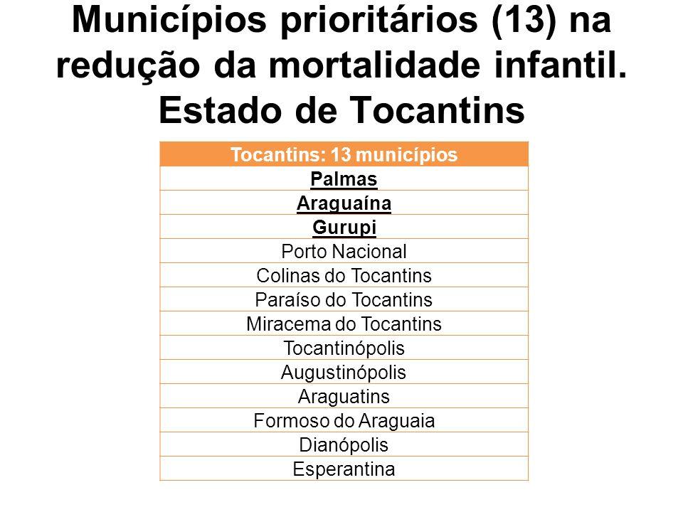 Municípios prioritários (13) na redução da mortalidade infantil. Estado de Tocantins Tocantins: 13 municípios Palmas Araguaína Gurupi Porto Nacional C
