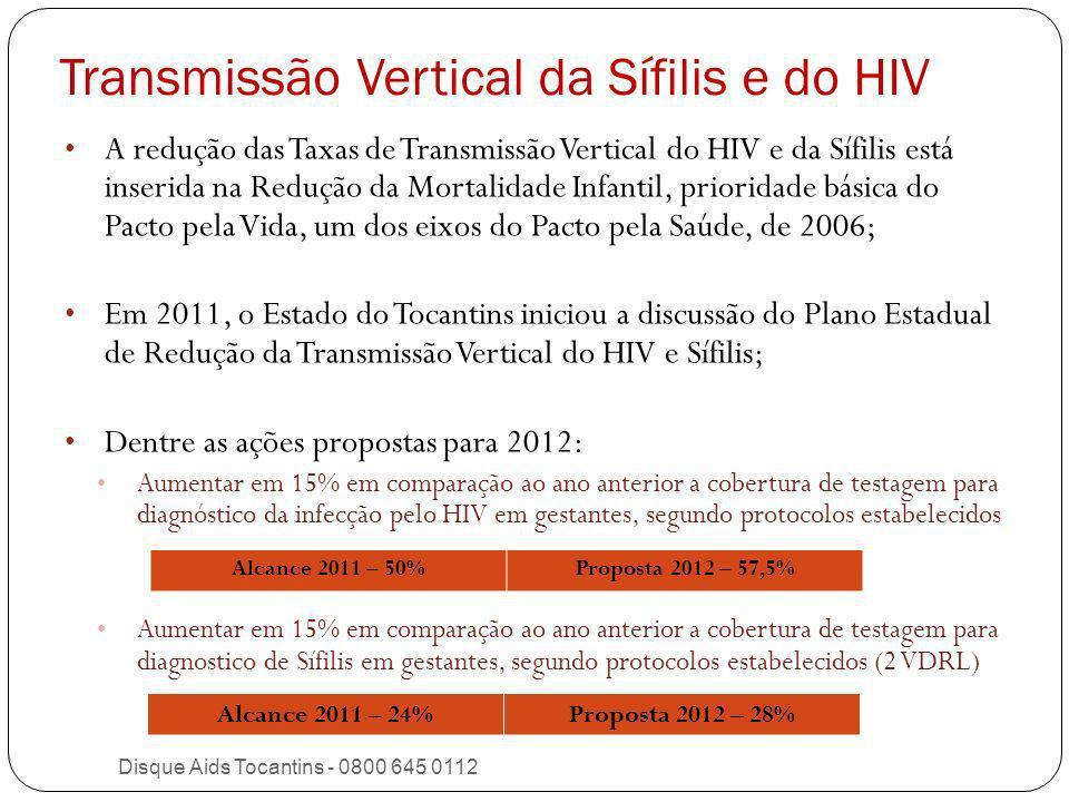 Transmissão Vertical da Sífilis e do HIV 20072008200920102011 Informações presentes nas notificações de Sífilis Congênita Gestante Realizou pré- natal 87,0%85,9%89,2%90,4%95,8% Diagnóstico de Sífilis no pré-natal 57,1%52,1%70,8%52,1%50,5% Parceiro tratado concomitantemente à gestante 13,0%14,1%29,2%15,1%18,9% Informação presente na ficha de notificação de Sífilis em gestante Parceiro Tratado--1,1%12,5%13,8% Disque Aids Tocantins - 0800 645 0112 Casos de Sífilis Congênita e Sífilis em Gestantes por características selecionadas por ano de notificação, 2007 a 2011
