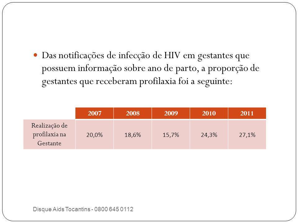 3-Total de Gestantes Cadastradas no Sisprenatal: ___________ 4- Total de Gestantes em Acompanhamento:_______ 5- Total de Exames Realizados 6-Sorologia para HIV e Sífilis em gestantes 7- Acompanhamento Resultados Positivos 1º VDRL HIV2º VDRL Sífilis em GestantesHIV em Gestantes 2º VDRL Data da Coleta IG na data da coleta Resultado Não Realizado Data da Coleta IG na data da coleta Resultado Não Realizado Data da Coleta IG na data da coleta Resultado Não Realizado Data Início de Tratamento Parceiro tratado nº notificação Data Início da profilaxia Serviço Referência nº notificação HIV 8- Número de cadastro no SIS Prenatal MAPA INFORMATIVO DE EXAMES REALIZADOS PARA DIAGNÓSTICO DE HIV E/OU SÍFILIS EM GESTANTES 9-Observações: _________________________________________________________________________________________________________________________ ______________________________________________________________________________________________________ 1-Município/UBS: ____________________________________________________ 1-Município/UBS: ____________________________________________________ 2-Mês/Ano ref.: _________________ 2-Mês/Ano ref.: _________________ Responsável pelo Preenchimento Local e Data Contato (Telefone/E-mail): __________________________________________________________________________