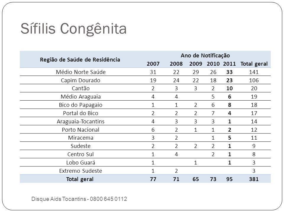 Taxa de prevalência (%) de parturientes e Nascidos Vivos com sífilis.