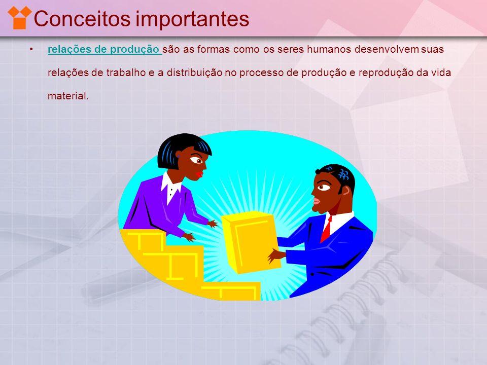 Conceitos importantes relações de produção são as formas como os seres humanos desenvolvem suas relações de trabalho e a distribuição no processo de p