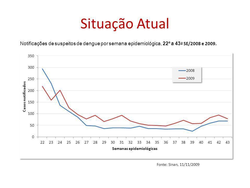 Situação Atual Notificações de suspeitos de dengue por semana epidemiológica, 22ª a 43 ª SE/2008 e 2009.