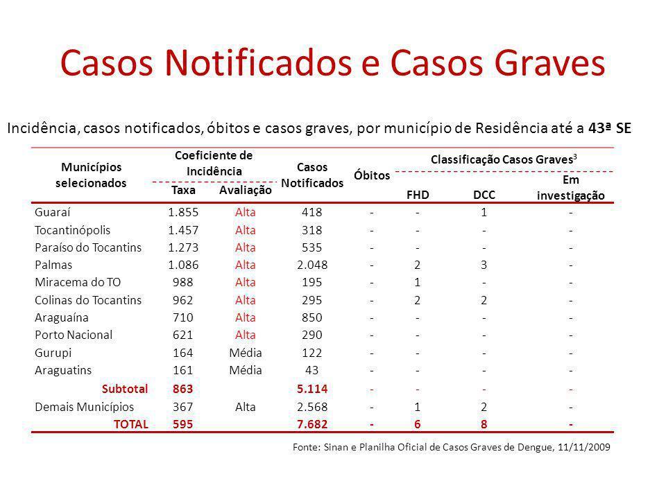 Casos Notificados e Casos Graves Municípios selecionados Coeficiente de Incidência Casos Notificados Óbitos Classificação Casos Graves 3 FHDDCC Em investigação TaxaAvaliação Guaraí1.855Alta418--1- Tocantinópolis1.457Alta318---- Paraíso do Tocantins1.273Alta535---- Palmas1.086Alta2.048-23- Miracema do TO988Alta195-1-- Colinas do Tocantins962Alta295-22- Araguaína710Alta850---- Porto Nacional621Alta290---- Gurupi164Média122---- Araguatins161Média43---- Subtotal8635.114---- Demais Municípios367Alta2.568-12- TOTAL595 7.682-68- Incidência, casos notificados, óbitos e casos graves, por município de Residência até a 43ª SE Fonte: Sinan e Planilha Oficial de Casos Graves de Dengue, 11/11/2009