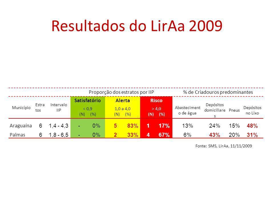 Resultados do LirAa 2009 Proporção dos estratos por IIP% de Criadouros predominantes Município Estra tos Intervalo IIP SatisfatórioAlertaRisco Abasteciment o de água Depósitos domiciliare s Pneus Depósitos no Lixo < 0,9 (N) (%) 1,0 a 4,0 (N) (%) > 4,0 (N) (%) Araguaína 61,4 - 4,3-0%583%117%13%24%15%48% Palmas 61,8 - 6,5-0%233%467%6%43%20%31% Fonte: SMS, LirAa, 11/11/2009