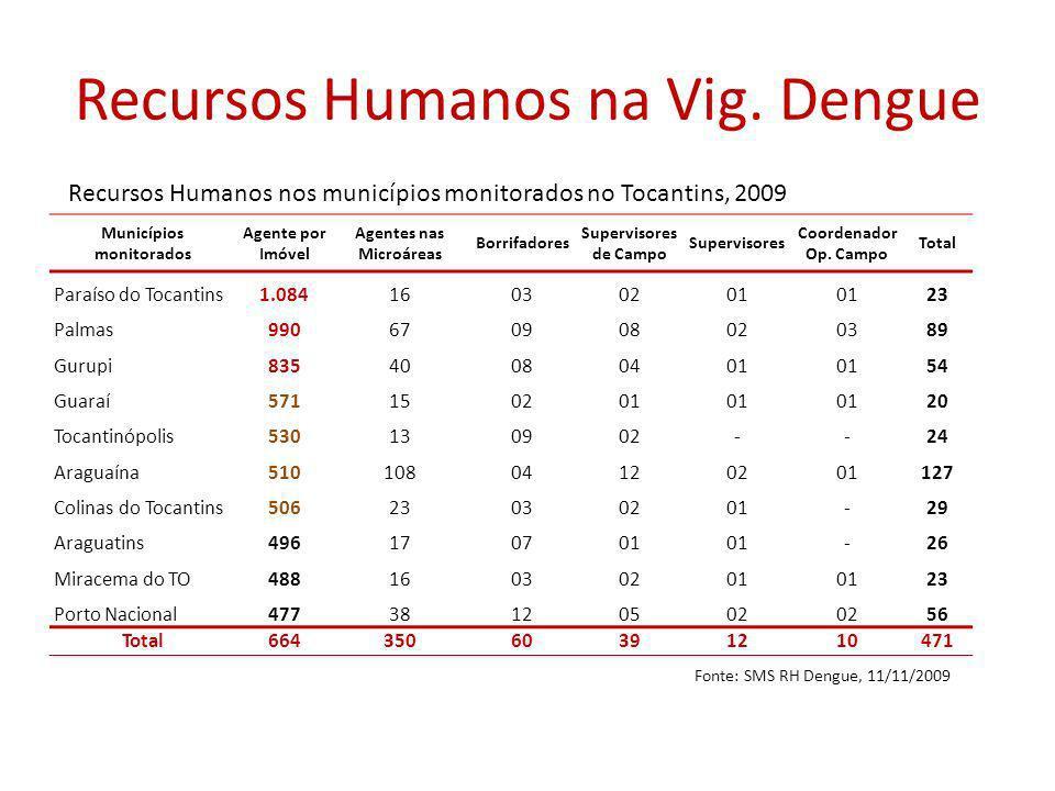 Recursos Humanos na Vig.