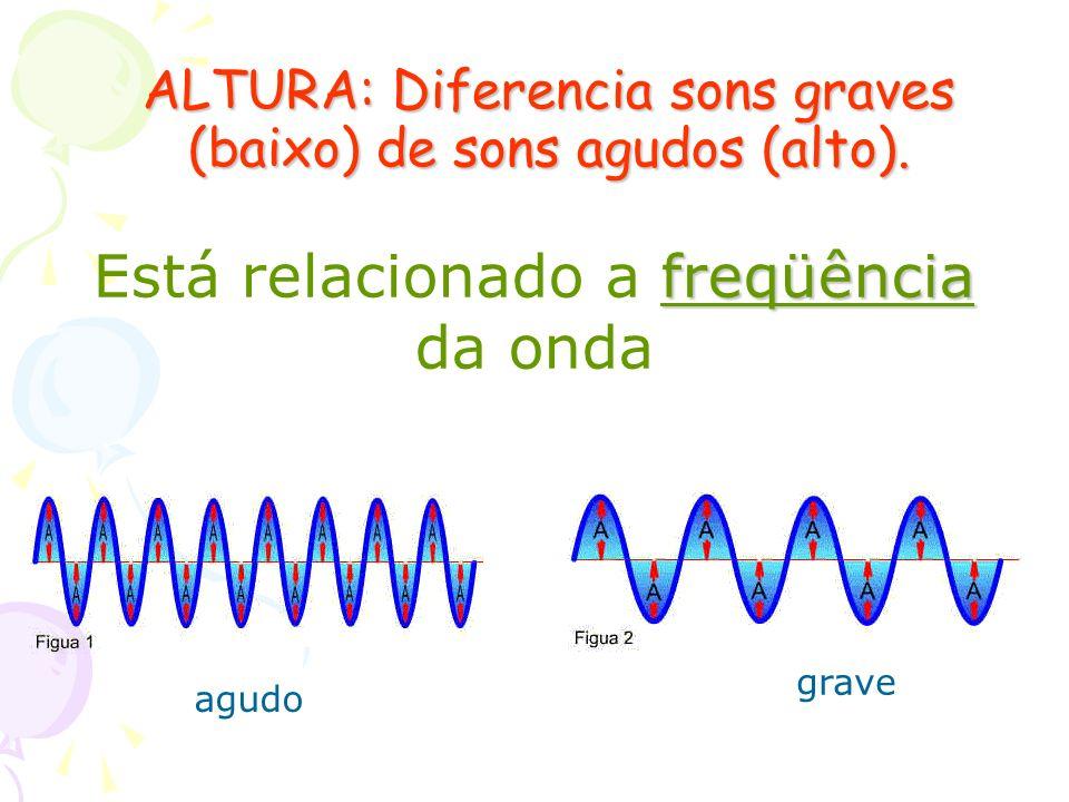 Cordas Vibrantes As cordas vibrantes são fios flexíveis e tracionados nos seus extremos.