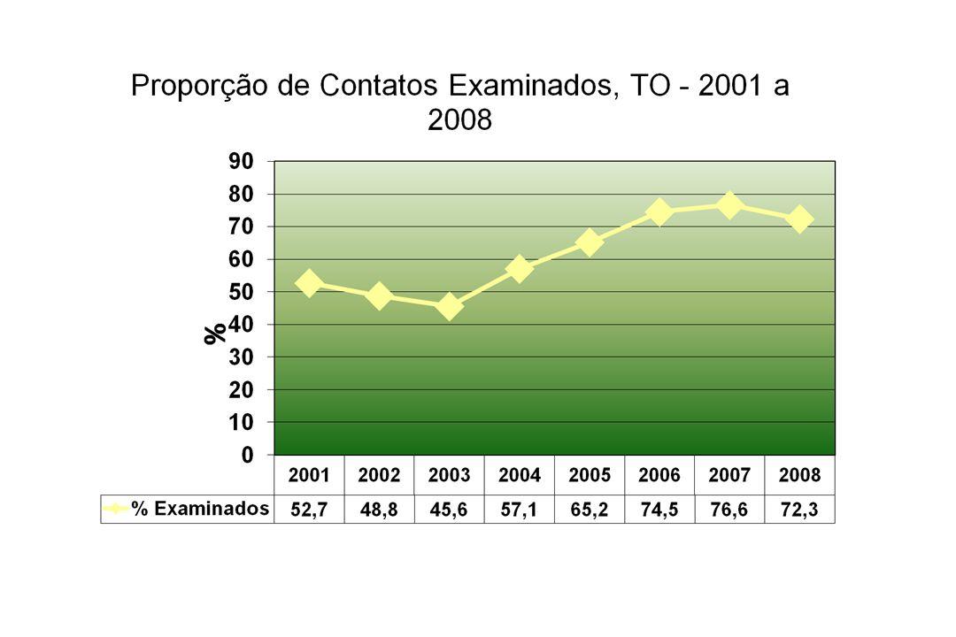 VIGILÂNCIA DE CONTATOS – PROGRAMA DE HANSENÍASE O Tocantins, levando em consideração os parâmetros ministeriais, encontra-se na seguinte situação: Pre