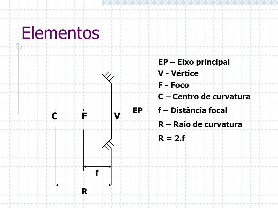 Elementos VFC EP EP – Eixo principal V - Vértice F - Foco C – Centro de curvatura R – Raio de curvatura f – Distância focal R f R = 2.f