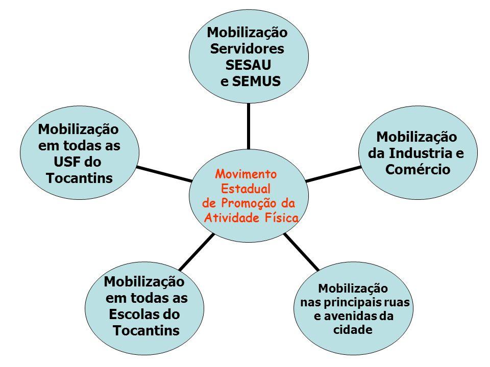 Movimento Estadual de Promoção da Atividade Física Mobilização Servidores SESAU e SEMUS Mobilização da Industria e Comércio Mobilização nas principais ruas e avenidas da cidade Mobilização em todas as Escolas do Tocantins Mobilização em todas as USF do Tocantins
