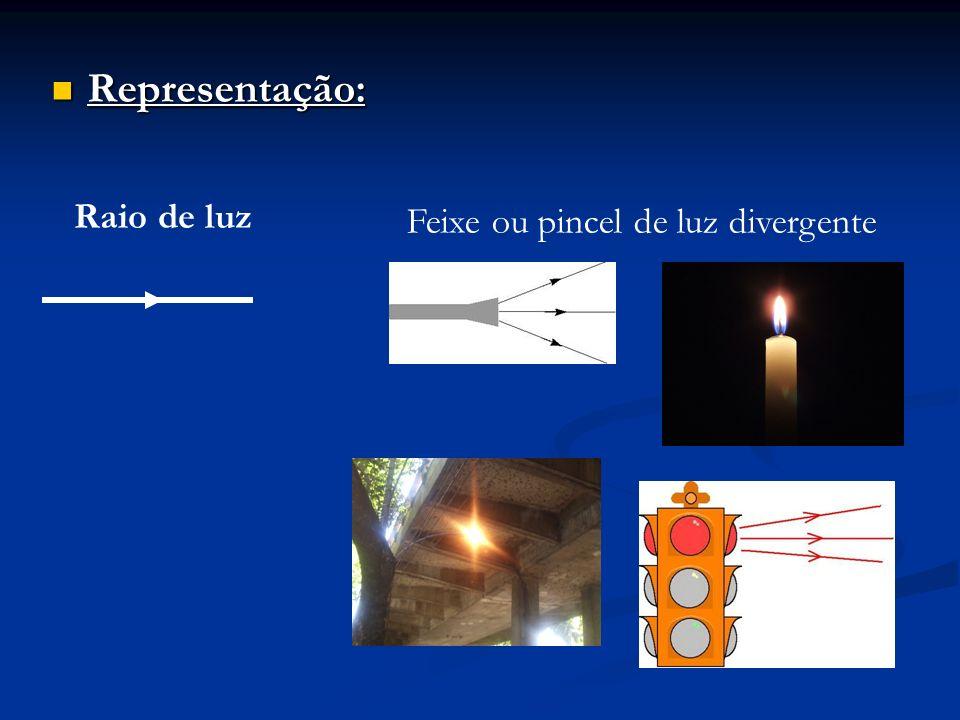 Representação: Representação: Raio de luz Feixe ou pincel de luz divergente