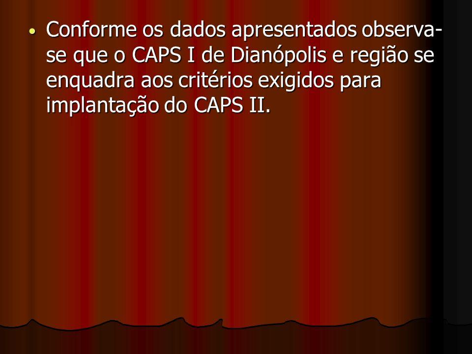 Conforme os dados apresentados observa- se que o CAPS I de Dianópolis e região se enquadra aos critérios exigidos para implantação do CAPS II. Conform