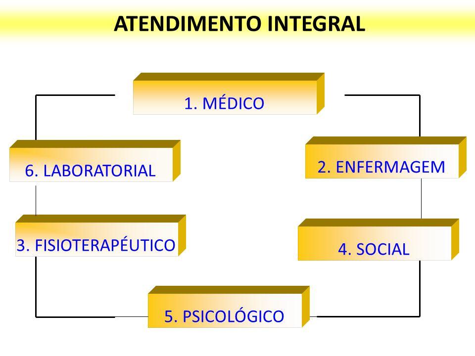 ATENDIMENTO INTEGRAL 1.MÉDICO 2. ENFERMAGEM 4. SOCIAL 5.