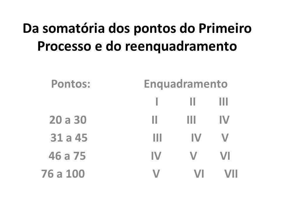 Da somatória dos pontos do Primeiro Processo e do reenquadramento Pontos: Enquadramento I II III 20 a 30 II III IV 31 a 45 III IV V 46 a 75 IV V VI 76
