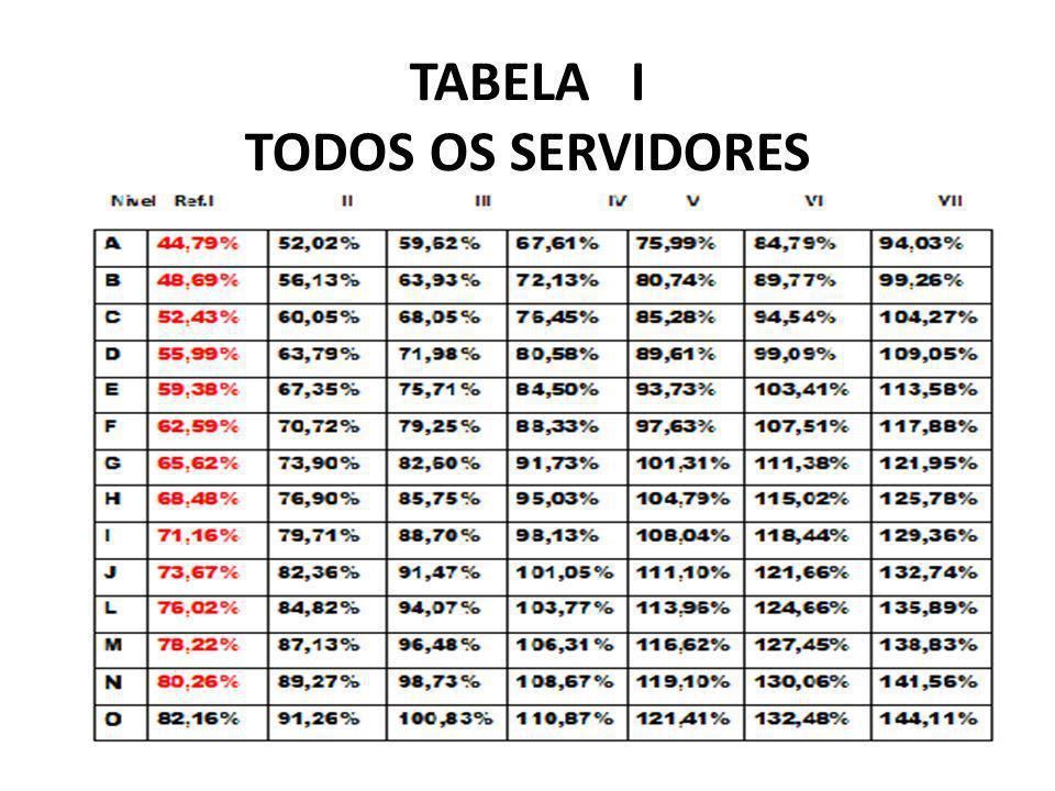 TABELA I TODOS OS SERVIDORES