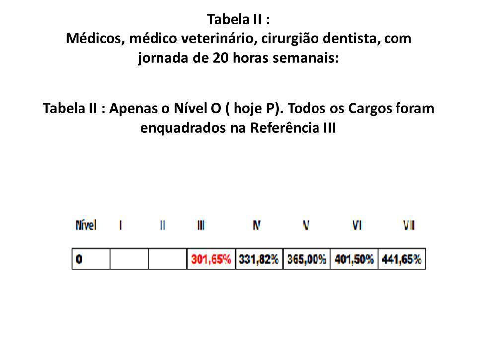 Tabela II : Médicos, médico veterinário, cirurgião dentista, com jornada de 20 horas semanais: Tabela II : Apenas o Nível O ( hoje P). Todos os Cargos