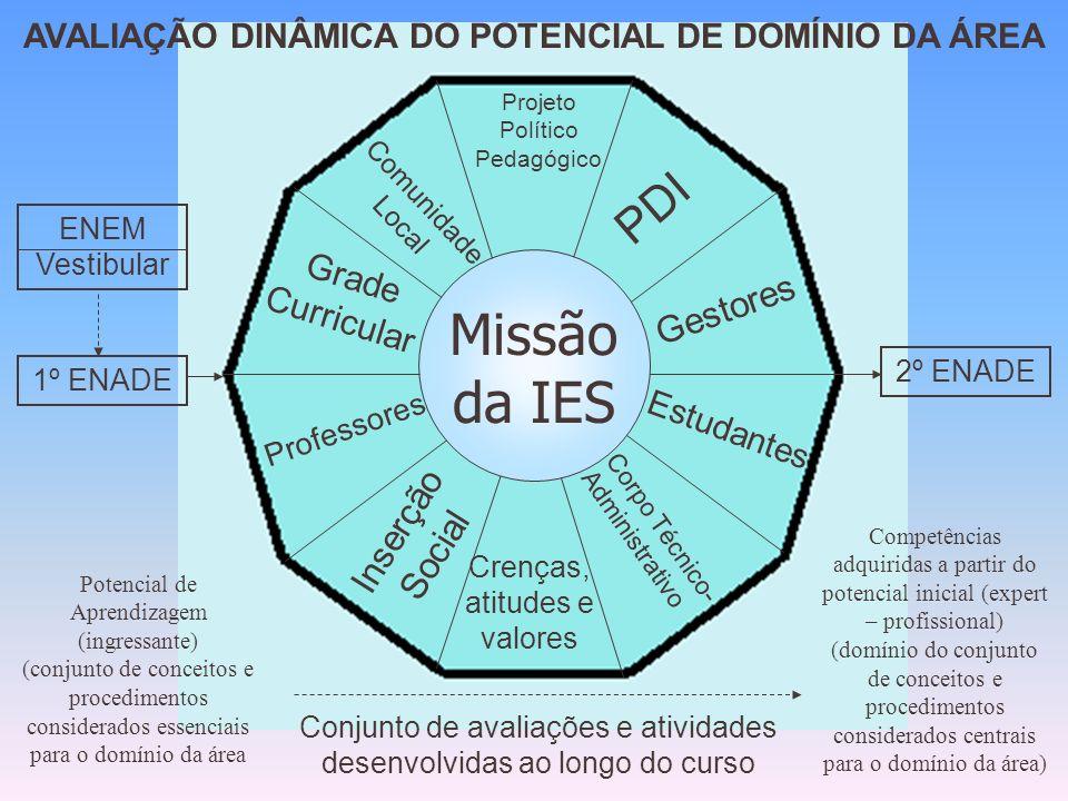 FOCO DO ENADE Desempenho do estudante.