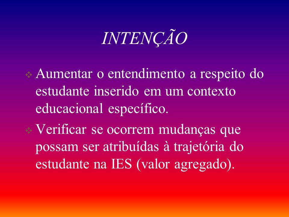 EXAME NACIONAL DE DESEMPENHO DOS ESTUDANTES Centrado na mudança do aprendiz. A palavra chave é modificabilidade.