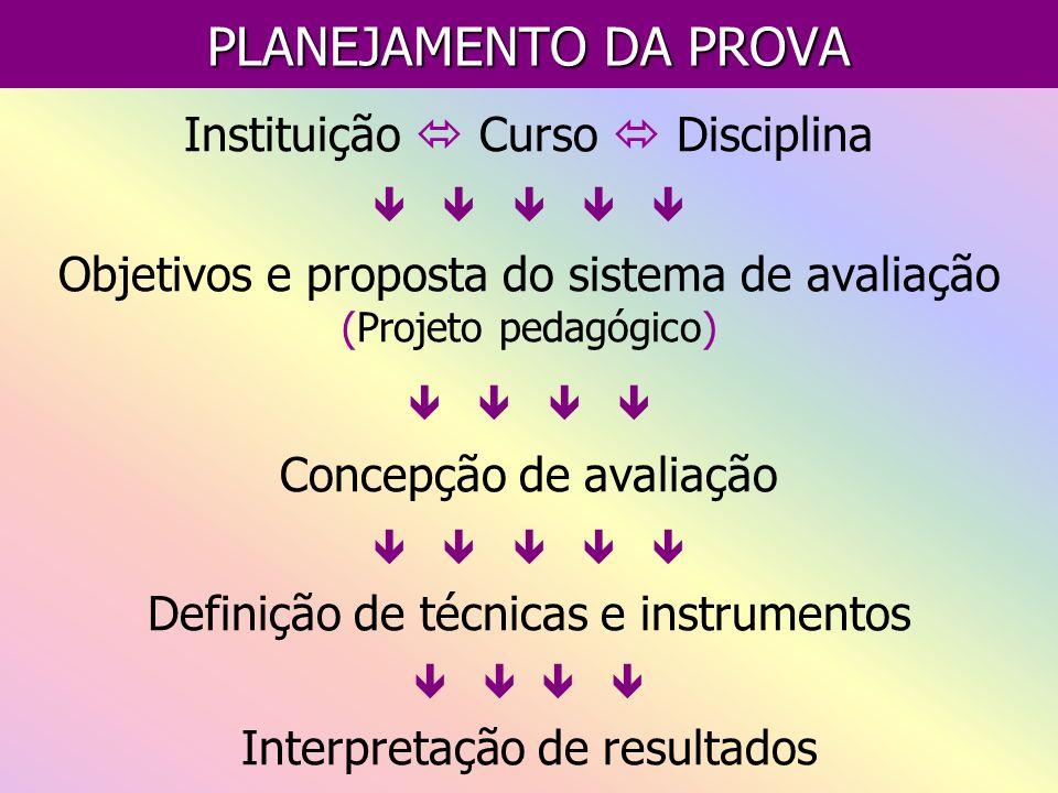 PLANEJAMENTO DA PROVA Instituição Curso Disciplina Objetivos e proposta do sistema de avaliação (Projeto pedagógico) Concepção de avaliação Definição