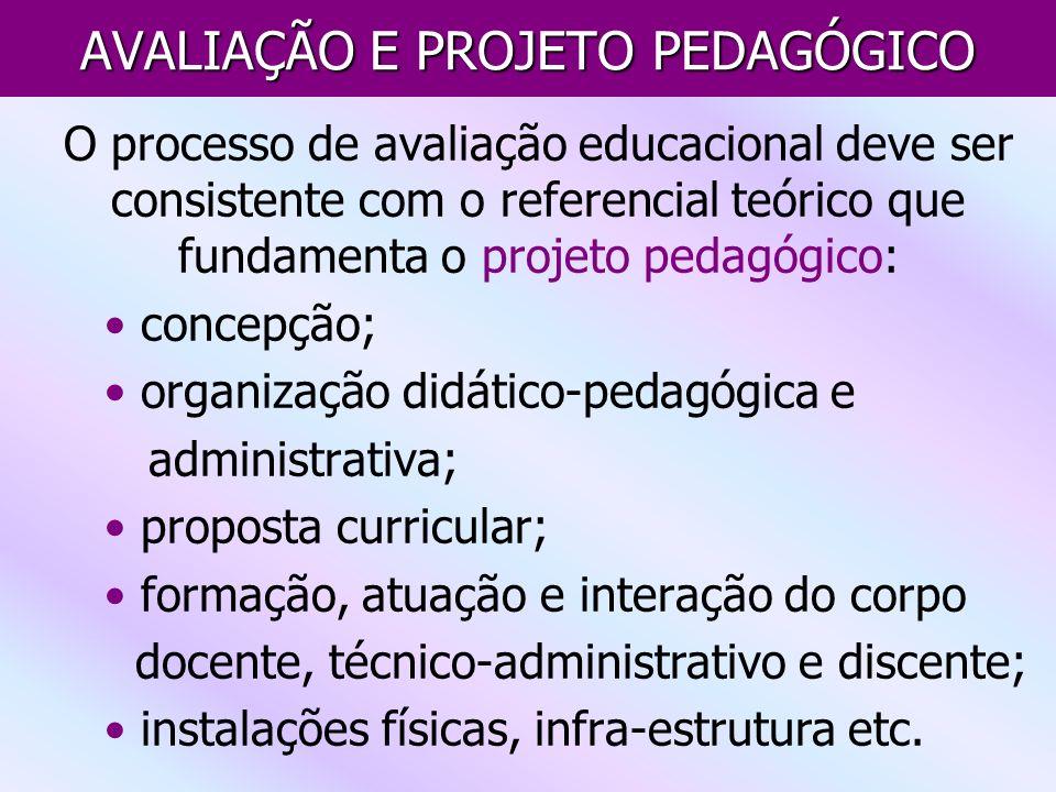 AVALIAÇÃO E PROJETO PEDAGÓGICO O processo de avaliação educacional deve ser consistente com o referencial teórico que fundamenta o projeto pedagógico: