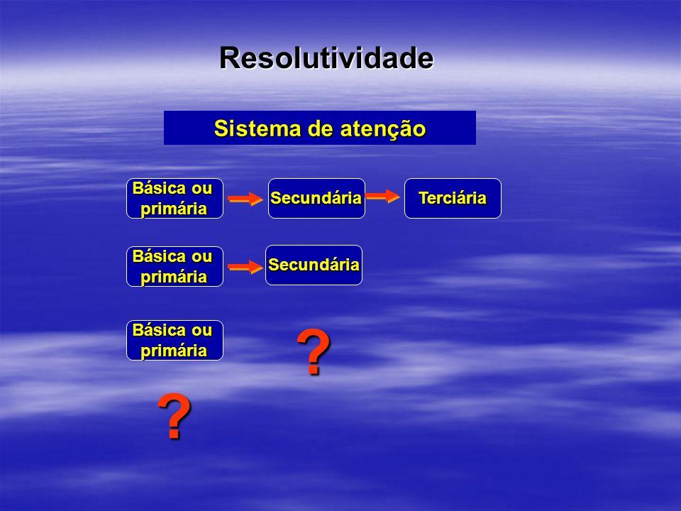 Resolutividade Sistema de atenção Básica ou primáriaSecundáriaTerciária primária primária Secundária ? ?