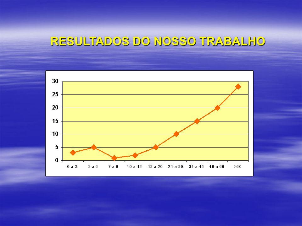 RESULTADOS DO NOSSO TRABALHO RESULTADOS DO NOSSO TRABALHO