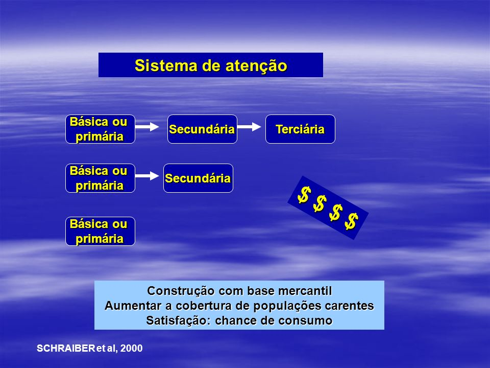 Sistema de atenção Básica ou primáriaSecundáriaTerciária primária primária Secundária Construção com base mercantil Aumentar a cobertura de populações