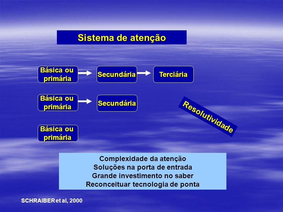 Sistema de atenção Básica ou primáriaSecundáriaTerciária primária primária Secundária Complexidade da atenção Soluções na porta de entrada Grande inve