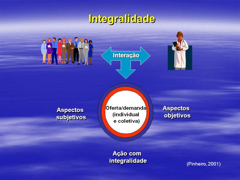 Interação Ação com integralidade Ação com integralidade Aspectos objetivos Aspectos objetivos Aspectos subjetivos Aspectos subjetivos (Pinheiro, 2001)