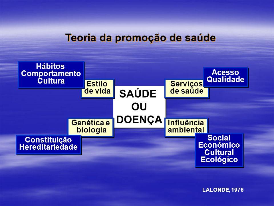 SAÚDE OU DOENÇA SAÚDE OU DOENÇA Serviços de saúde Influência ambiental Influência ambiental Genética e biologia Genética e biologia Estilo de vida Est