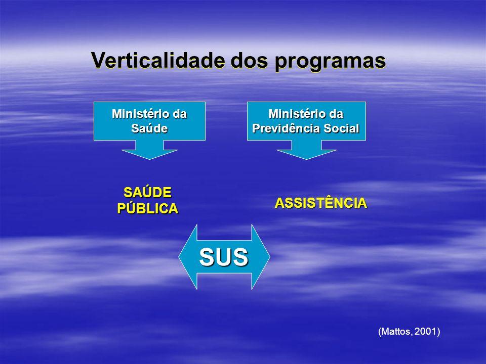 Ministério da Saúde Previdência Social SAÚDEPÚBLICA ASSISTÊNCIA Verticalidade dos programas SUS (Mattos, 2001)