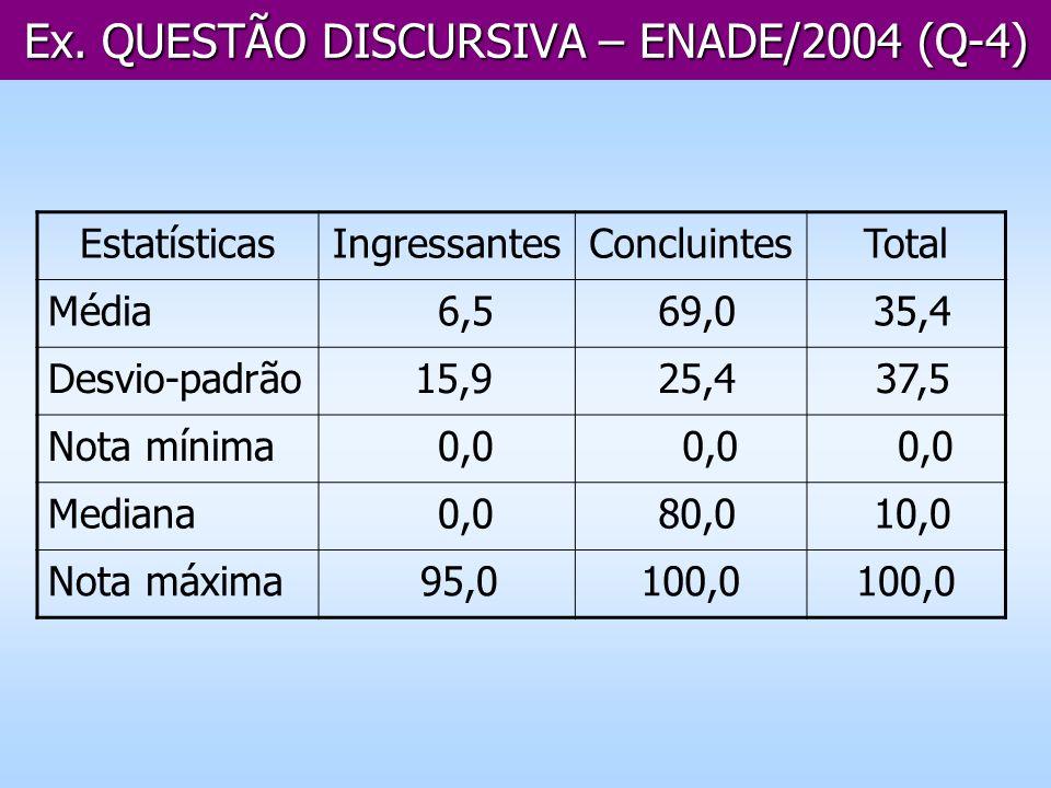 Ex. QUESTÃO DISCURSIVA – ENADE/2004 (Q-4) EstatísticasIngressantesConcluintesTotal Média 6,5 69,0 35,4 Desvio-padrão 15,9 25,4 37,5 Nota mínima 0,0 Me