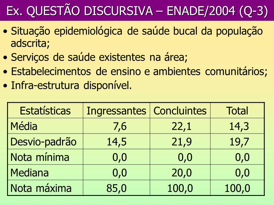 Ex. QUESTÃO DISCURSIVA – ENADE/2004 (Q-3) Situação epidemiológica de saúde bucal da população adscrita; Serviços de saúde existentes na área; Estabele