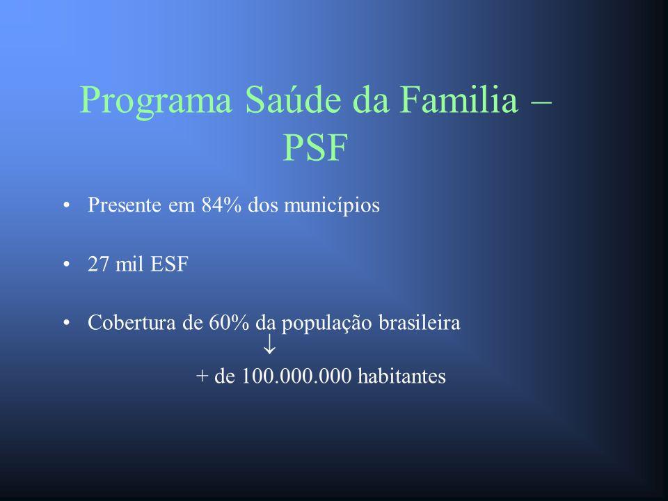 Programa Saúde da Familia – PSF Presente em 84% dos municípios 27 mil ESF Cobertura de 60% da população brasileira + de 100.000.000 habitantes