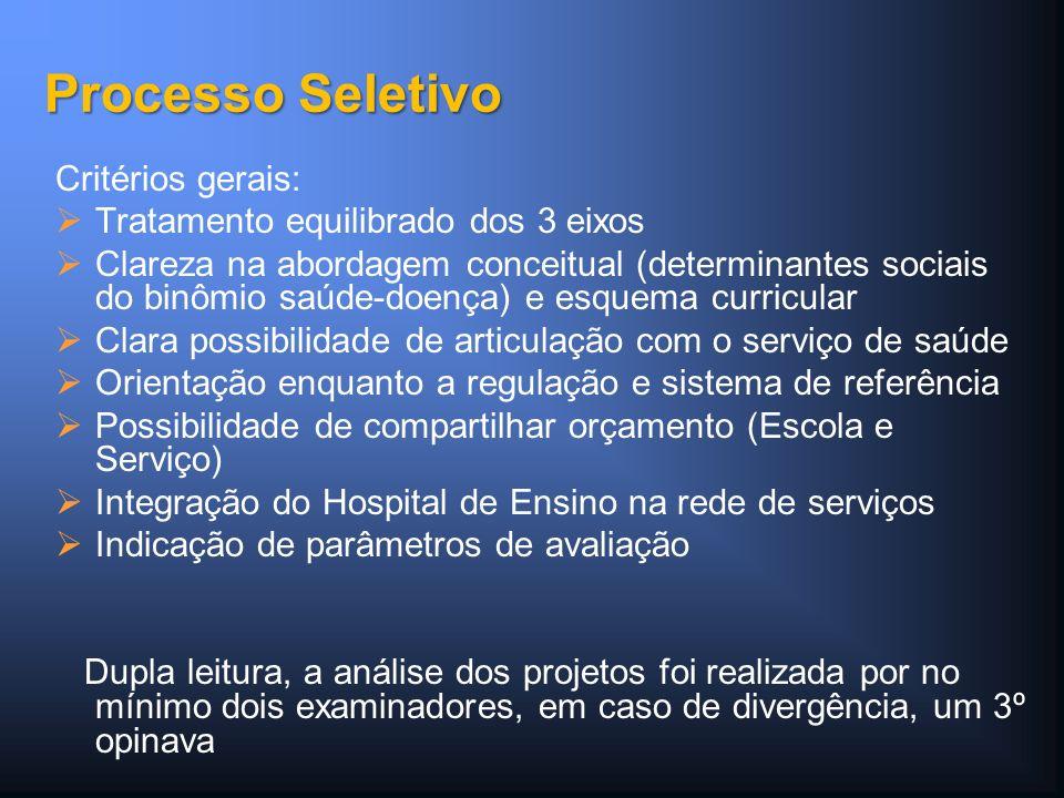 Critérios gerais: Tratamento equilibrado dos 3 eixos Clareza na abordagem conceitual (determinantes sociais do binômio saúde-doença) e esquema curricu