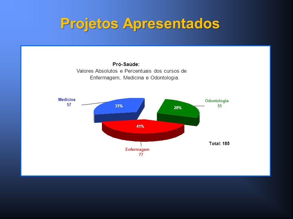Pró-Saúde: Valores Absolutos e Percentuais dos cursos de Enfermagem, Medicina e Odontologia. Enfermagem 77 Medicina 57 Odontologia 51 Total: 185 31% 4