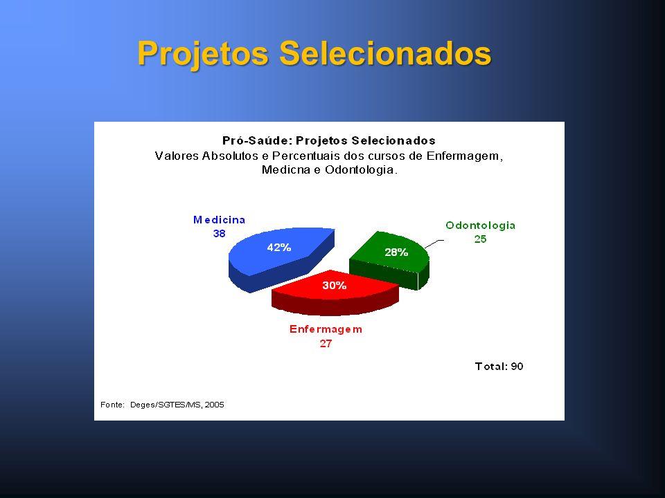 Projetos Selecionados