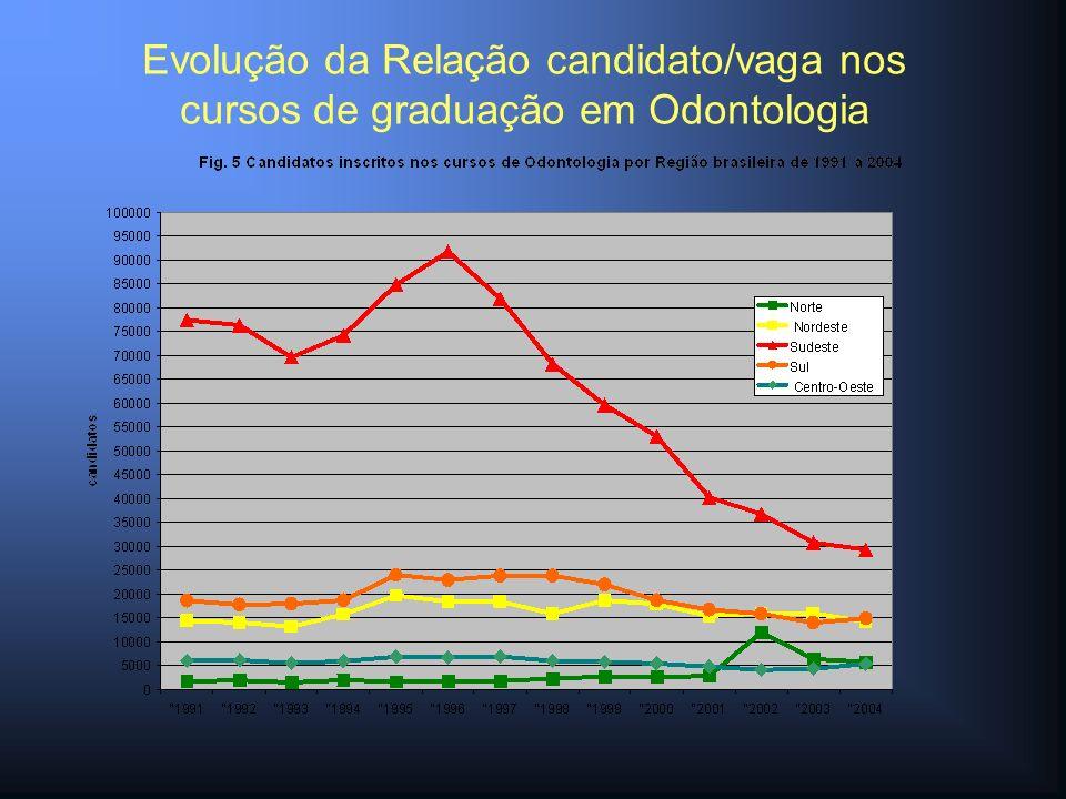 Evolução da Relação candidato/vaga nos cursos de graduação em Odontologia