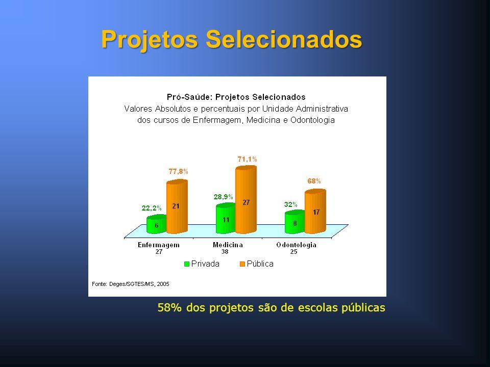 58% dos projetos são de escolas públicas Projetos Selecionados